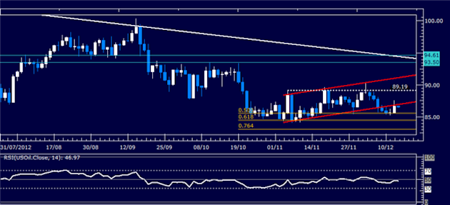 Forex_Analysis_Dollar_Holds_Key_Support_as_SP_500_Turns_Lower_body_Picture_1.png, Forex Analysis: Dollar Holds Key Support as S&P 500 Turns Lower