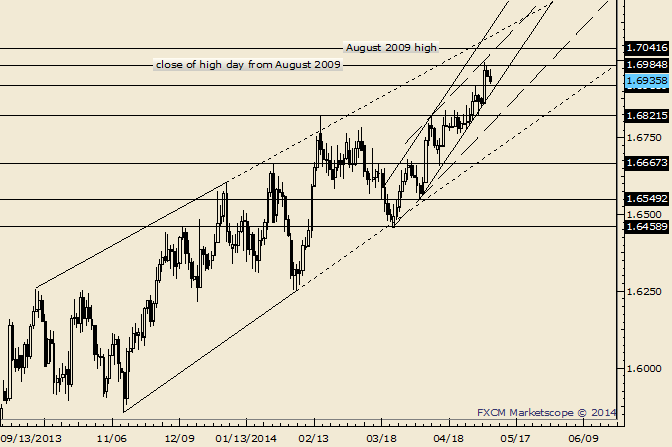 GBP/USD Little Reaction to BoE; 1.6820 is the Pivot