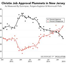 Chris Christie's Ratings Hit A New Low In New Jersey
