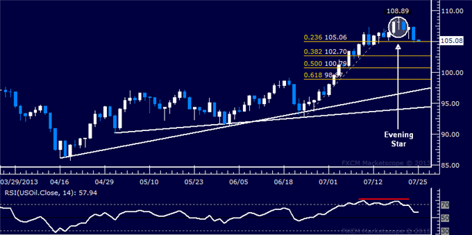 Forex_US_Dollar_Recovery_Clues_Emerge_SP_500_Pulls_Back_from_1700_body_Picture_8.png, US Dollar Recovery Clues Emerge, S&P 500 Pulls Back from 1700