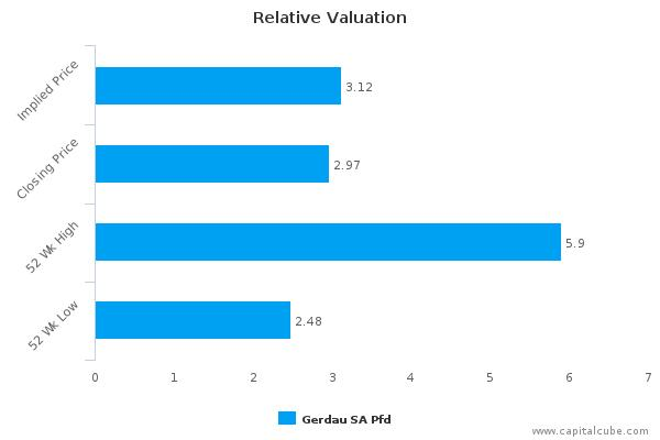 Gerdau SA Pfd : Fairly valued, but don't skip the other factors