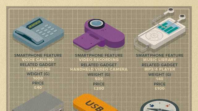 Cool graphic shows how smartphones have killed off tons of our old gadgets