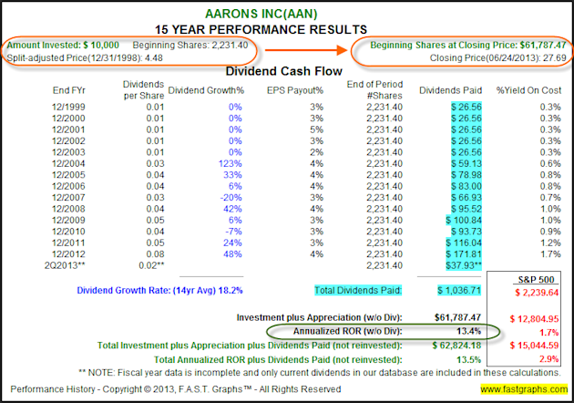 Aarons Inc: Fundamental Stock Research Analysis image AAN2