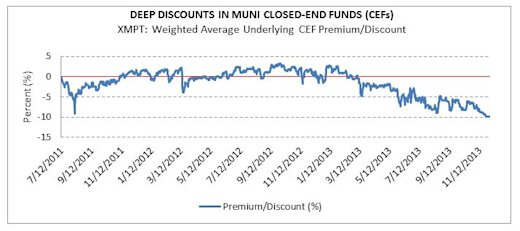 Deep Discounts in Muni Closed-End Funds