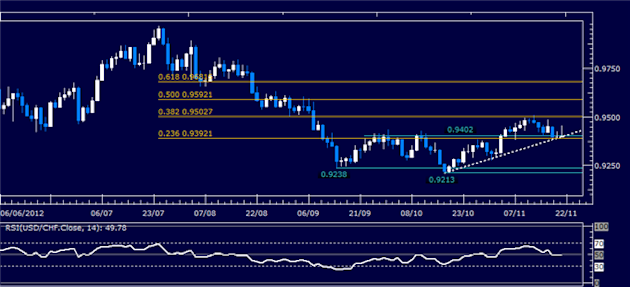 Forex_Analysis_USDCHF_Classic_Technical_Report_11.21.2012_body_Picture_5.png, Forex Analysis: USD/CHF Classic Technical Report 11.21.2012