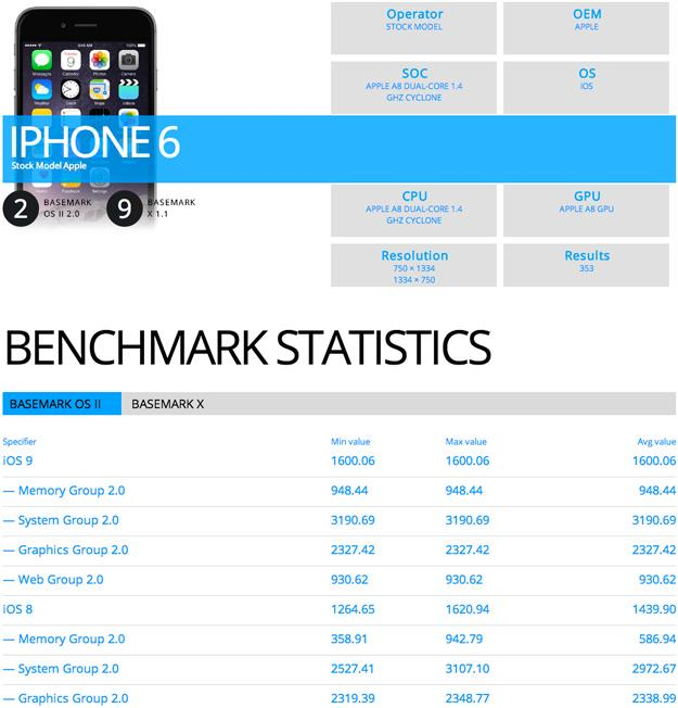 Get ready, Apple fans: Benchmarks leak for iPhone 6 running iOS 9