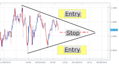 Trading_Triangles_For_Consolidating_Markets_body_Picture_2.png, Trading Triangles For Consolidating Markets