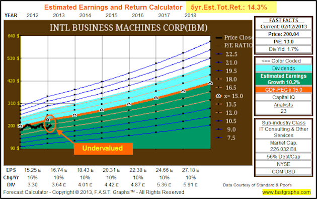 International Business Machines Corp: Fundamental Stock Research Analysis image IBM5