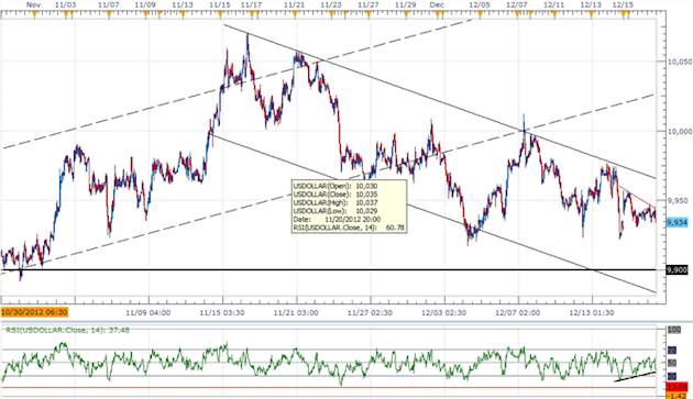 Forex_USD_Continues_To_Carve_Short-Term_Base-_AUD_Reversal_On_Tap_body_ScreenShot125.png, Forex: USD Continues To Carve Short-Term Base- AUD Reversal ...