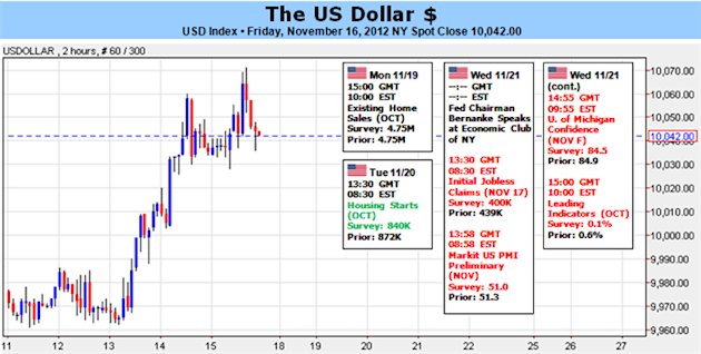Dollar_Forecast_to_Strengthen_on_Fiscal_Cliff_Israel_Conflict_body_Picture_1.png, Forex Analysis: Dollar Forecast to Strengthen on Fiscal Cliff, Israe...
