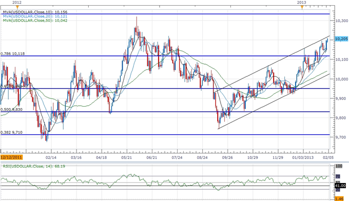 Forex_USD_Poised_for_Correction-_AUD_Outlook_Hinges_on_RBA_Meeting_body_ScreenShot224.png, USD Poised for Correction- AUD Outlook Hinges on RBA Meetin...
