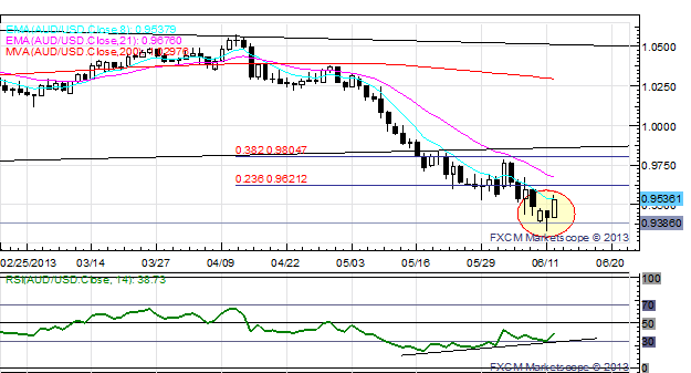 Short_Covering_Seen_in_AUD_and_NZD_EURJPY_Fails_at_129.00_body_x0000_i1031.png, Short Covering Seen in AUD and NZD; EUR/JPY Fails at ¥129.00