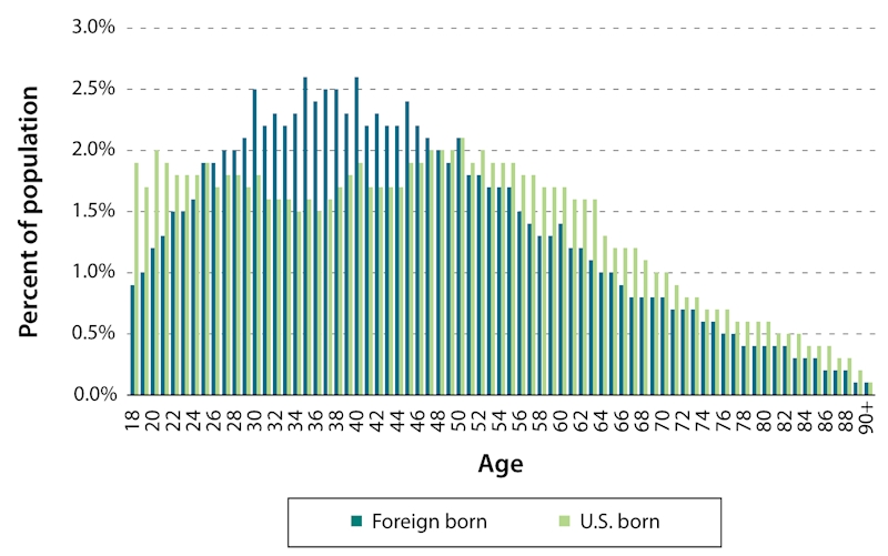 foreign born native age