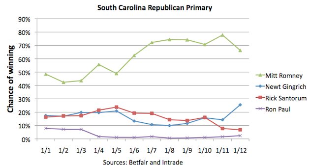 Candidates chances of winning South Carolina Republican primary, January 1-12, 2012