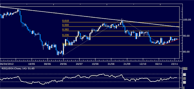Forex_Analysis_SP_500_Chart_Setup_Hints_US_Dollar_Support_to_Hold_body_Picture_1.png, Forex Analysis: S&P 500 Chart Setup Hints US Dollar Support to H...