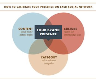 Understanding Social Media Customers [Research] image Presense on social network