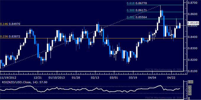 Forex_NZDUSD_Technical_Analysis_04.29.2013_body_Picture_5.png, NZD/USD Technical Analysis 04.29.2013