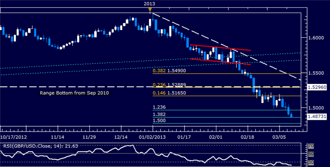 Forex_GBPUSD_Technical_Analysis_03.11.2013_body_Picture_5.png, GBP/USD Technical Analysis 03.11.2013