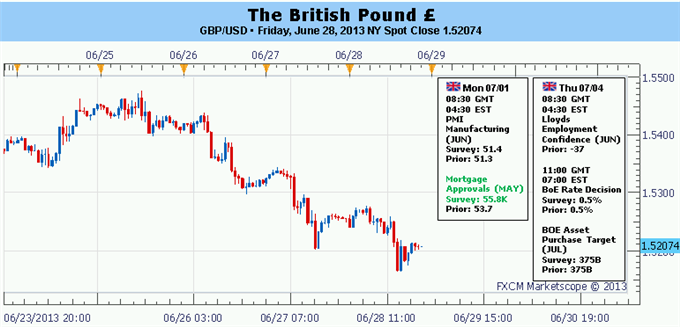 British_Pounds_Prospects_Damaged_by_GDP_Revision_BoE_on_Hold_this_Week_body_Picture_5.png, British Pound's Prospects Damaged by GDP Revision; BoE on...