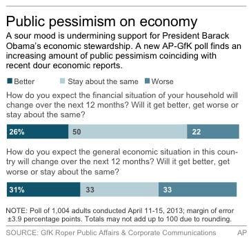 Poll: Public pessimism on economy is increasing