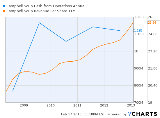 CPB Cash from Operations Annual Chart