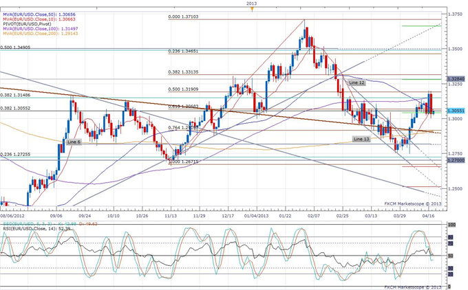 Euro_Traders_Encouraged_by_German_Cyprus_Aid_Vote_and_Impressive_Spanish_Bond_Sale_body_eurusd_daily_chart.png, Euro Traders Encouraged by German Cypr...