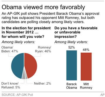 Chart shows favorably and standing with likely voters for Barack Obama and Mitt Romney