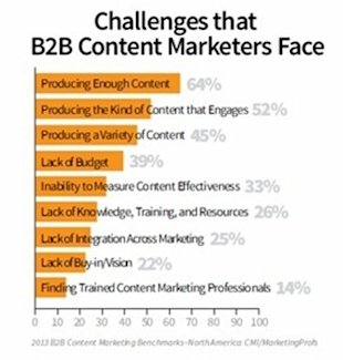 25 Compelling Reasons To Blog For Business Yesterday image challenges marketers face
