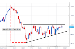 GBPUSD_Poised_for_GDP_Data_body_Picture_1.png, GBPUSD Poised for GDP Data