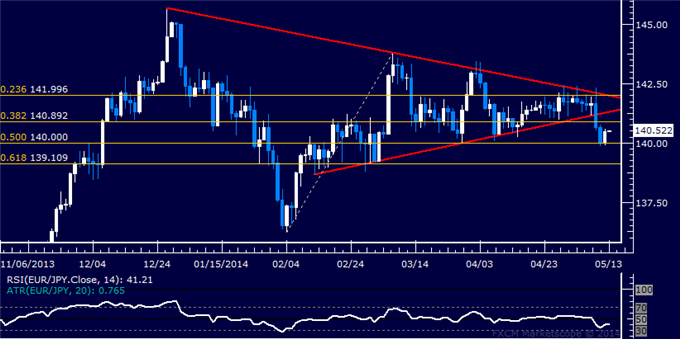 EUR/JPY Technical Analysis – Sellers Threaten 140.00 Anew
