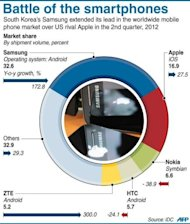 <p>Graphic showing market share for smartphones in Q2 2012, led by Samsung with 32.6 percent share and followed by Apple with 16.9 percent.</p>