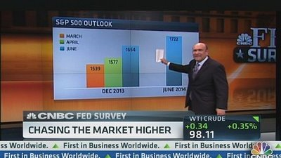 Future of the Fed: CNBC Survey