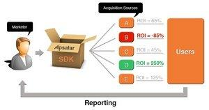 Apsalar Introduces Free Mobile Marketing ROI Tool