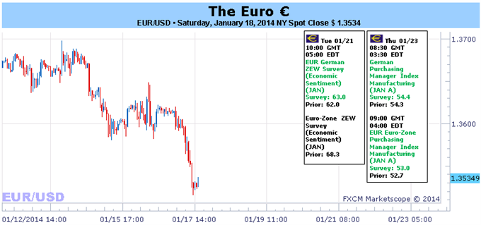 Euro_Starting_to_Struggle_as_Growth_Momentum_Slips_PMIs_This_Week_body_Picture_1.png, Euro Starting to Struggle as Growth Momentum Slips – PMIs This...