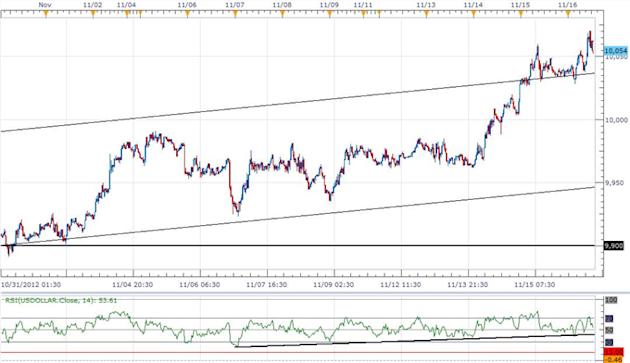 Forex_USD_Looks_Higher_Ahead_Of_Holiday_Trade-_JPY_Correction_On_Tap_body_ScreenShot053.png, Forex: USD Looks Higher Ahead Of Holiday Trade- JPY Corre...