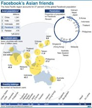 Graphic showing Facebook statistics for Asia. Some analysts predicted Facebook's stock price will jump quickly as Facebook finds ways to leverage its membership of 900 million