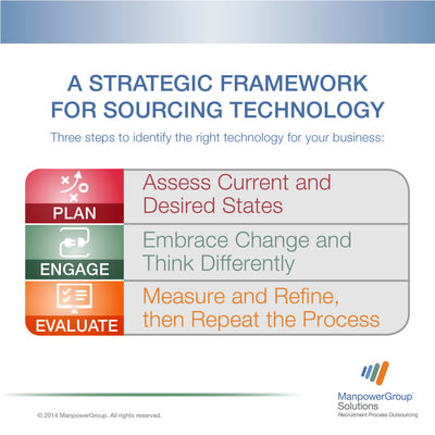 ManpowerGroup Solutions RPO's strategic framework for sourcing technology