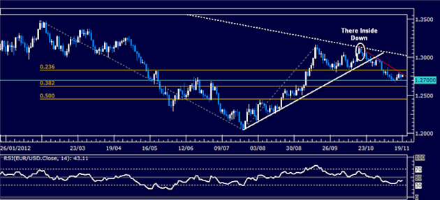 Forex_Analysis_EURUSD_Classic_Technical_Report_11.19.2012_body_Picture_5.png, Forex Analysis: EUR/USD Classic Technical Report 11.19.2012