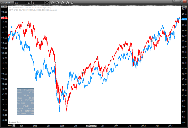 EAT Stock vs SPY Chart