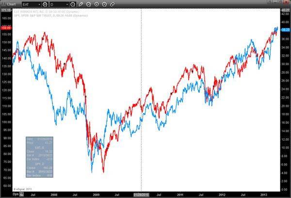 EAT Stock vs SPY Chart