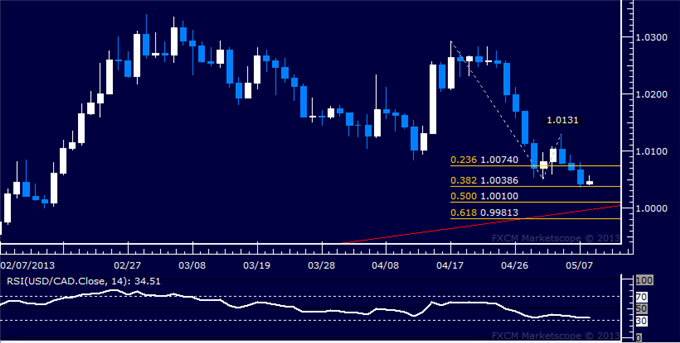 Forex_USDCAD_Technical_Analysis_05.08.2013_body_Picture_5.png, USD/CAD Technical Analysis 05.08.2013