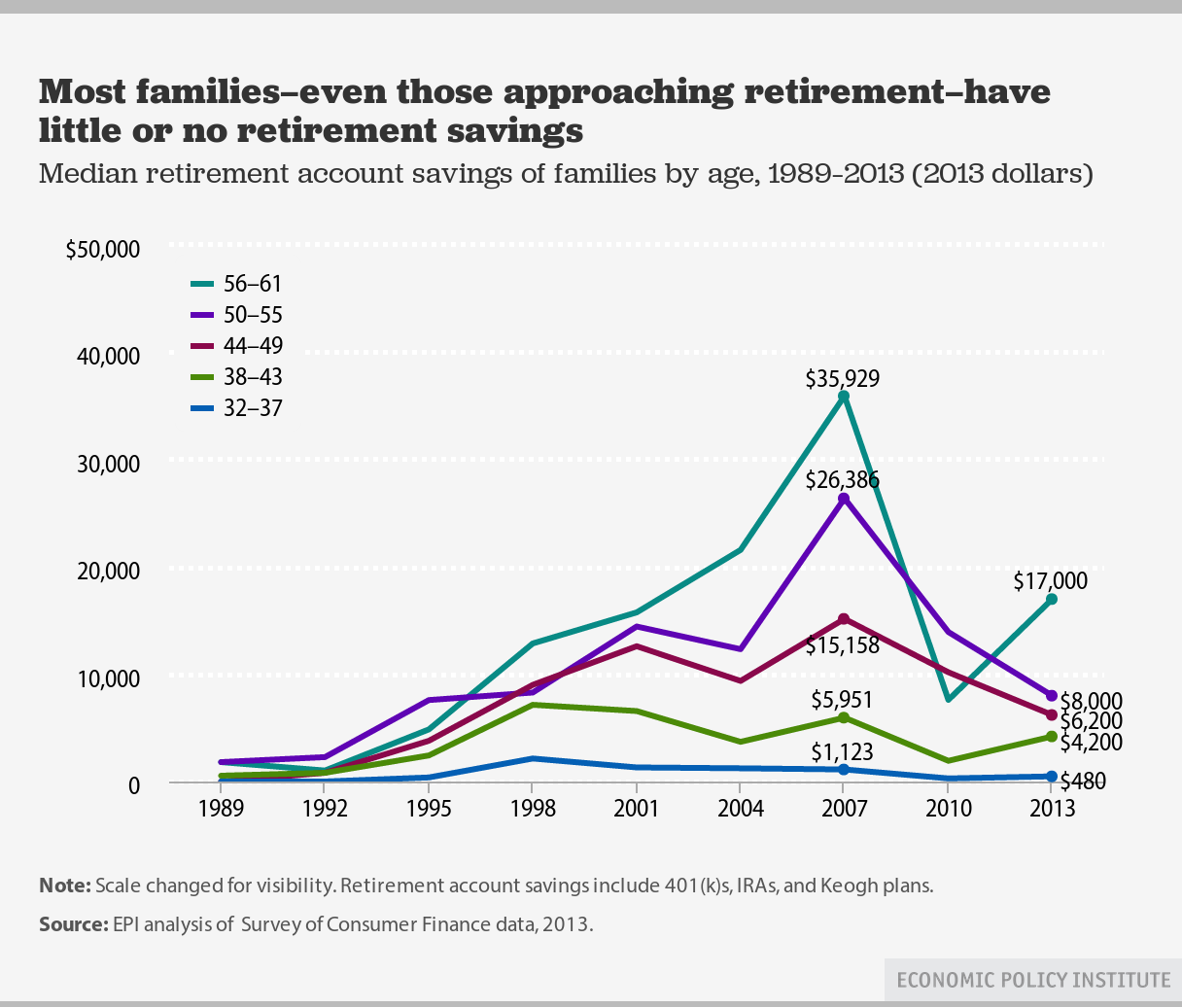 The Retirement Revolution That Failed: Why the 401(k) Isn't Working