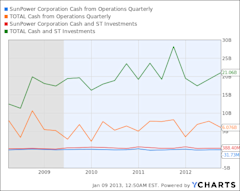 SPWR Cash from Operations Quarterly Chart