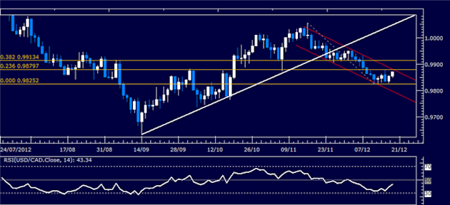 Forex_Analysis_USDCAD_Classic_Technical_Report_12.19.2012_body_Picture_1.png, Forex Analysis: USD/CAD Classic Technical Report 12.19.2012