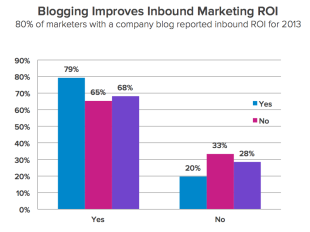 Current Inbound Marketing Trends: 10 Things You Didn't Expect image inbound 8