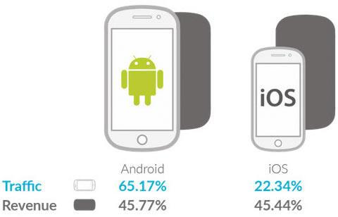 Android finally inches past iOS in mobile ad sales