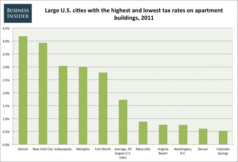 apartment taxes 2011