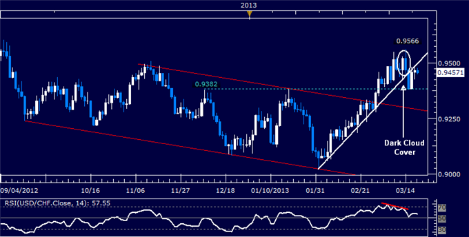 Forex_USDCHF_Technical_Analysis_03.20.2013_body_Picture_5.png, USD/CHF Technical Analysis 03.20.2013