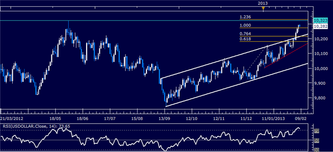 Forex_US_Dollar_Technical_Analysis_02.08.2013_body_Picture_1.png, US Dollar Technical Analysis 02.08.2013