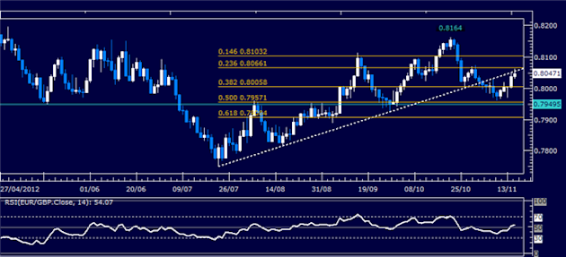 Forex_Analysis_EURGBP_Classic_Technical_Report_11.15.2012_body_Picture_5.png, Forex Analysis: EURGBP Classic Technical Report 11.15.2012